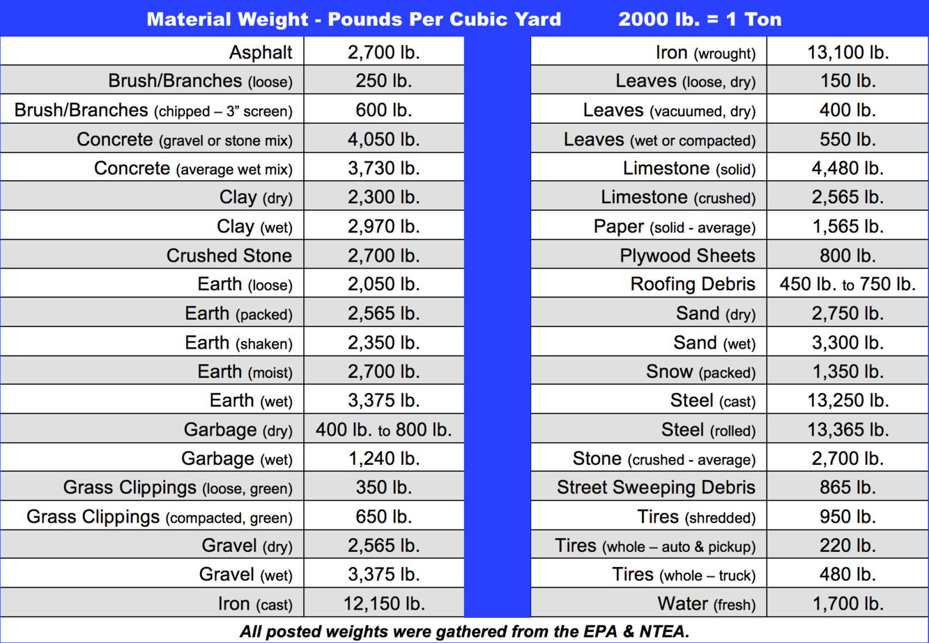 Material Weight Chart for Dirt, Rock, and Concrete